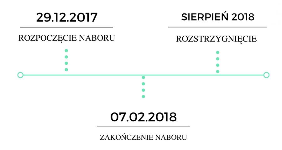 Daty - konkurs RPO ŚLĄSKIE